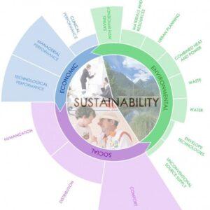 schema gruppo B aree sostenibilità