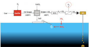 ACO2NE: Affordable CO2 Negative Emissions through gasification, ocean alkalinisation, and CO2 storage